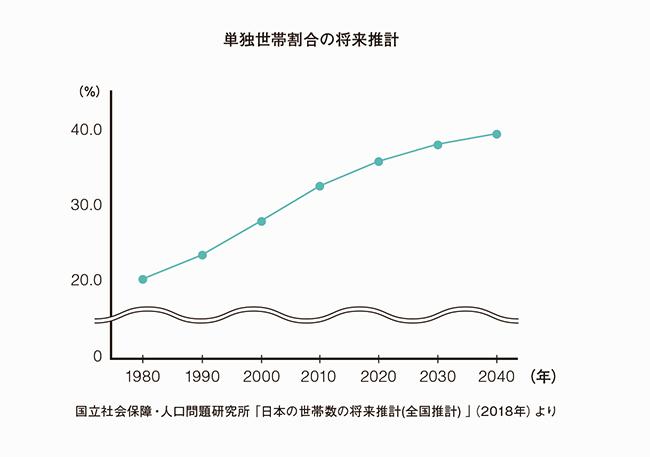 「拡張家族」とは、0歳から60代までが共同生活を送る「Cift」を拠点に実践する新しい家族像。シェアハウスと違い、子育てや介護など、お互いが家族としての関わりを持つ。2040年、ひとり暮らしは全世帯の約4割になると推計されている。「特に都市生活では、社会的な孤立や孤独死、災害時に誰と助け合えるのかという不安を、拡張家族が解消できると考えています。人と人がつながることでより豊かな暮らしを送ることが、これからの幸せにつながるはず」(石山アンジュ)