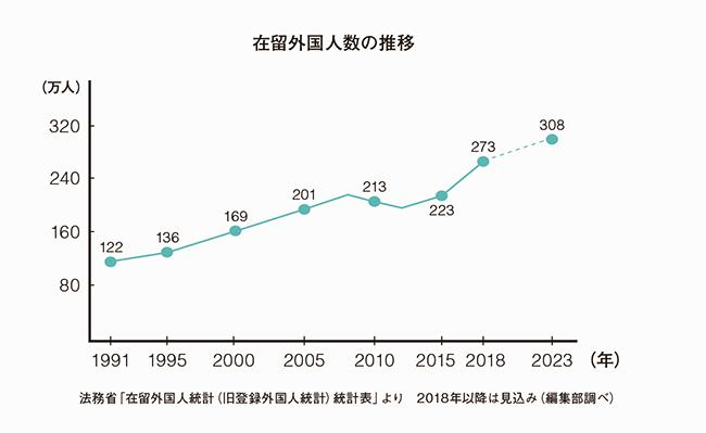 人口減少と少子高齢化による人手不足を解消するため、日本では近年、外国人移住者の受け入れに積極的になってきた。「国籍や宗教などが自分とは異なる移民がより身近な存在になれば、当然彼らと友達になってお互いに助け合ったり、大げんかして仲直りするために理解し合おうとすることが、特別なことではなくなるはず。頭の中で多様性について考えることよりも人々の根本的な意識が変わるのは、やっぱり実際に体験してこそだと思います」(ブレイディみかこ)