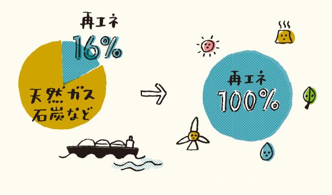 経済産業省資源エネルギー庁「2019—日本が抱えているエネルギー問題環境」より