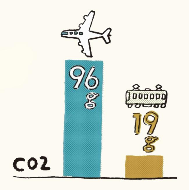 国土交通省「運輸部門における二酸化炭素排出量」より
