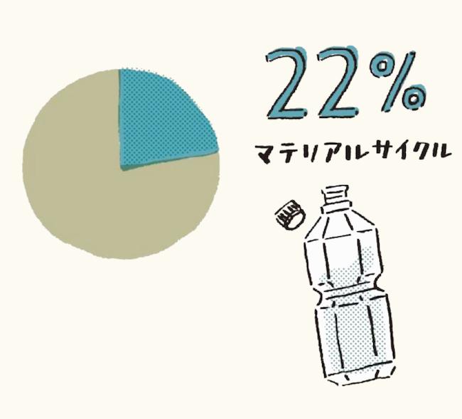 """日本ではプラスチックごみが新たなプラスチック製品に生まれ変わる""""マテリアルリサイクル""""はわずか22%。環境省資料「プラスチックを取り巻く国内外の状況」より"""