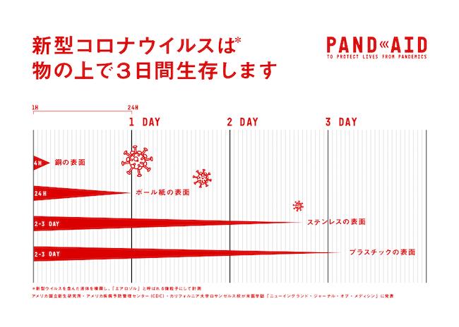「PAND AID」のサイトから無料ダウンロードが可能な「ウイルス生存時間ポスター」