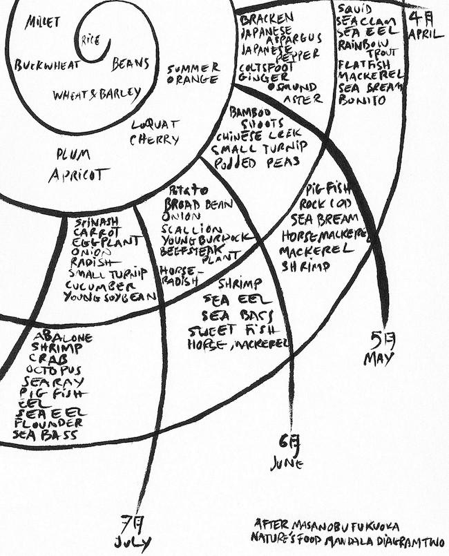 マチュウ・コプランによる福岡正信の「四季の食物マンダラ図」スケッチ 参照:『自然農法 わら一本の革命』 (春秋社、2004年、p.201)
