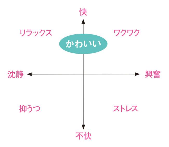 入戸野氏の研究より、感情平面における「かわいい」感情の位置付けの図。「かわいい」とは、比較的穏やかで心地よい感情だといえる。(入戸野宏『「かわいい」の力:実験で探るその心理 』(化学同人)より転載)